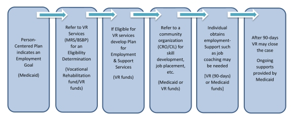 Image: Six Boxes. Each box has an arrow leading to the next box: - Box 1: Person-Centered Plan indicates an Employment Goal (Medicaid) - Box 2: Refer to VR Services (MRS/BSBP) for an Eligibility Determination (Vocational Rehabilitation fund/VR funds) - Box 3: If Eligible for VR services develop Plan for Employment & Support Services (VR funds) - Box 4: Refer to a community organization (CRO/CIL) for skill development, job placement, etc. (Medicaid or VR funds) - Box 5: Individual obtains employment-Support such as job coaching may be needed [VR (90-days) or Medicaid funds] - Box 6: After 90-days VR may close the case Ongoing supports provided by Medicaid